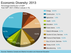 Graph_EconomicDiversity2013